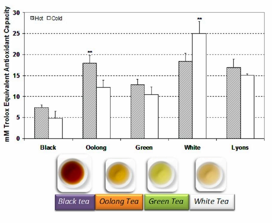 Attività antiossidante del tè