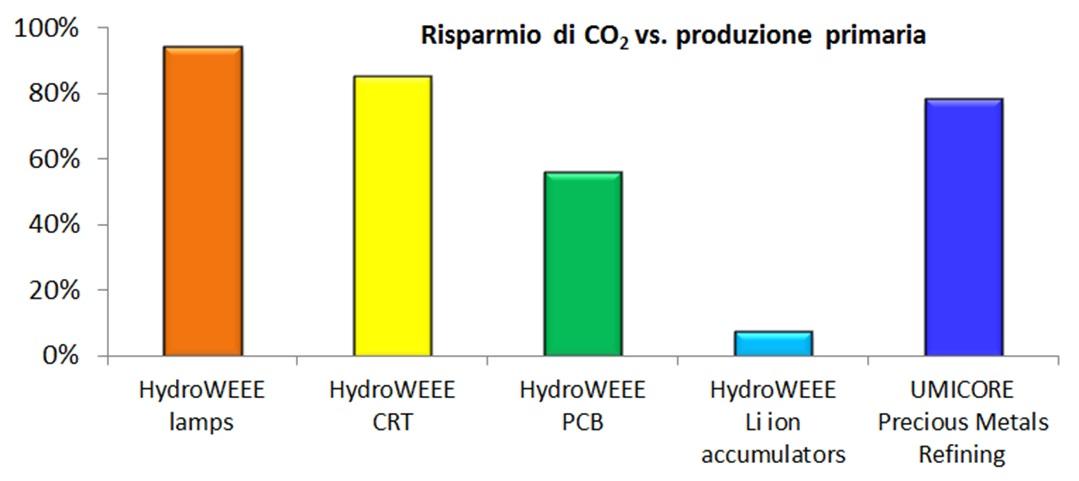 risparmio di CO2 vs produzione primaria